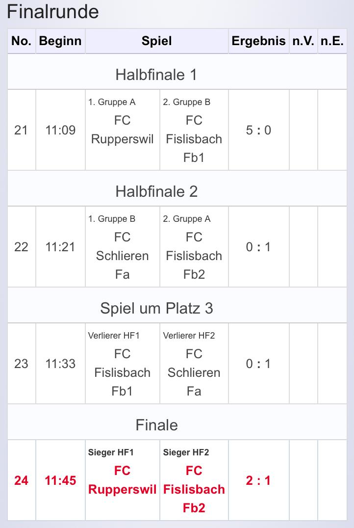 Fa-Junioren_Hallenturnier_KO_Runde