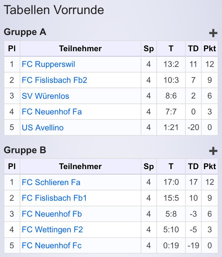 Fa-Junioren_Hallenturnier_Tabelle